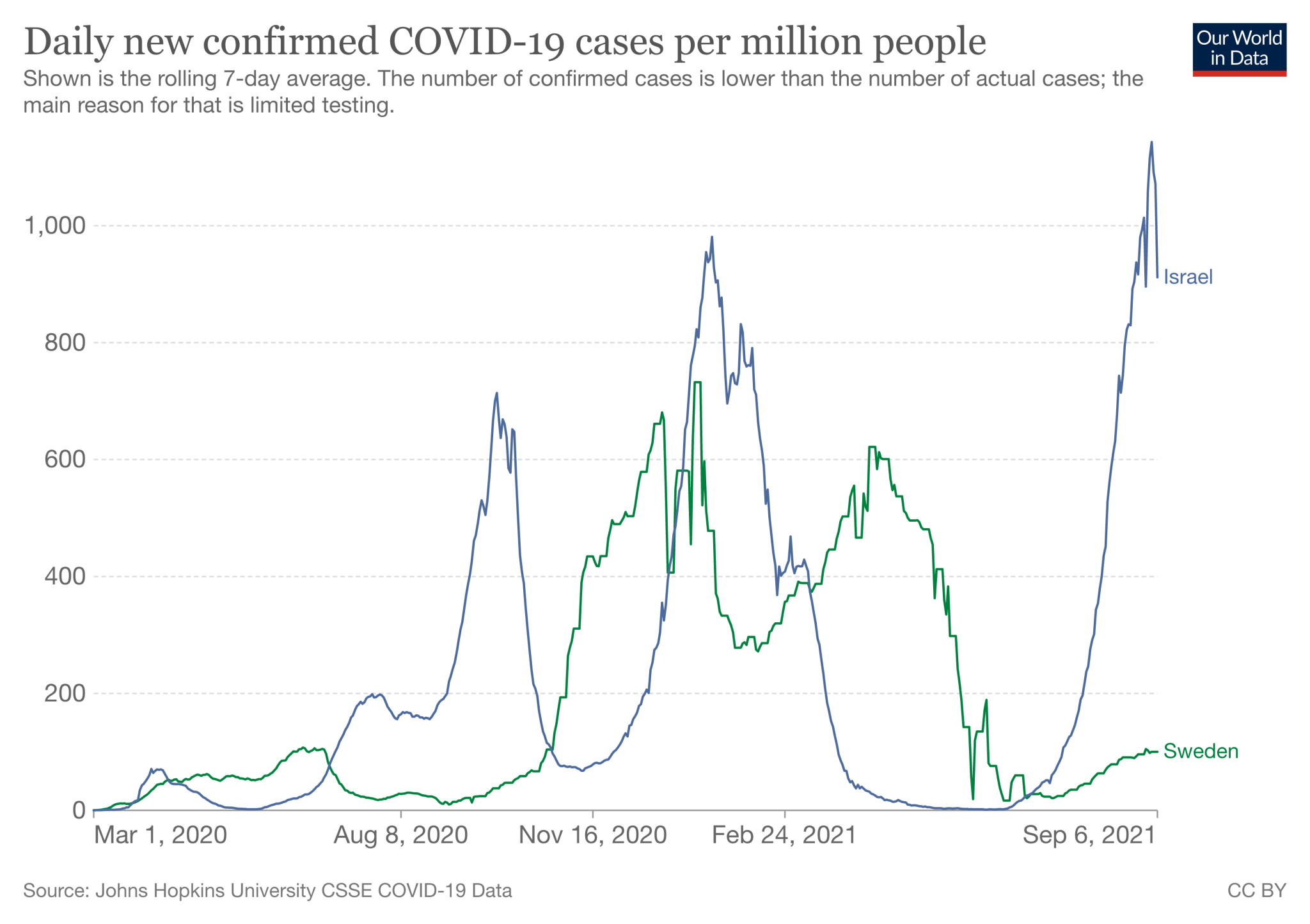 Covid-19 cases in Sweden and Israel (average of seven days per million inhabitants, March 2020 - September 2021)
