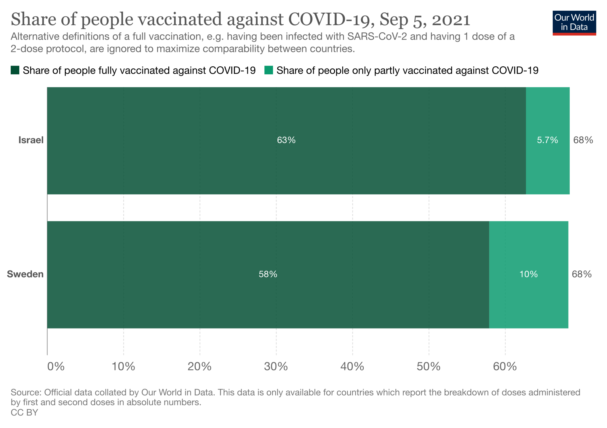Percentage of people vaccinated with one or two doses in Israel and Sweden