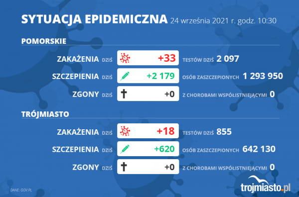 Corona Virus Infection Report 09/24/2021 (Friday)